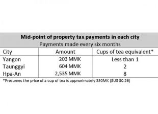 property-table