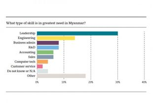 Three-quarters of respondents categorise access to credit as difficult or very difficult. Photo - OBG