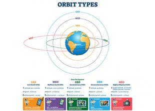 orbit-types